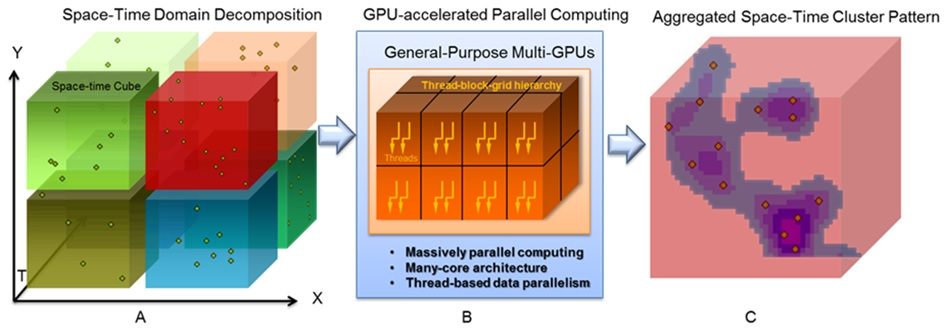 Parallel space-time cluster analysis accelerated using multi-GPUs (STKDE is used as an example). 3D space-time decomposition (A); computed on GPU devices in a parallel manner (B); cluster outcomes of cubes are aggregated to form the final space-time cluster pattern (C)).