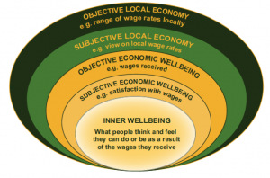 EconomicWellBEing