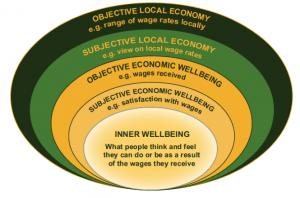 EconomicWellBEing
