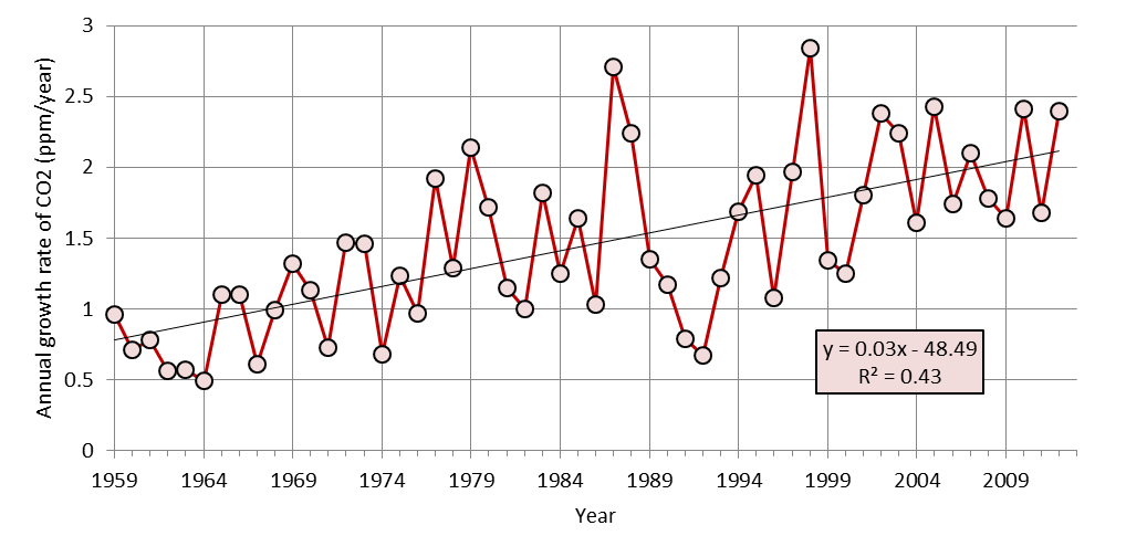 Global growth rate of atmospheric concentration of CO2