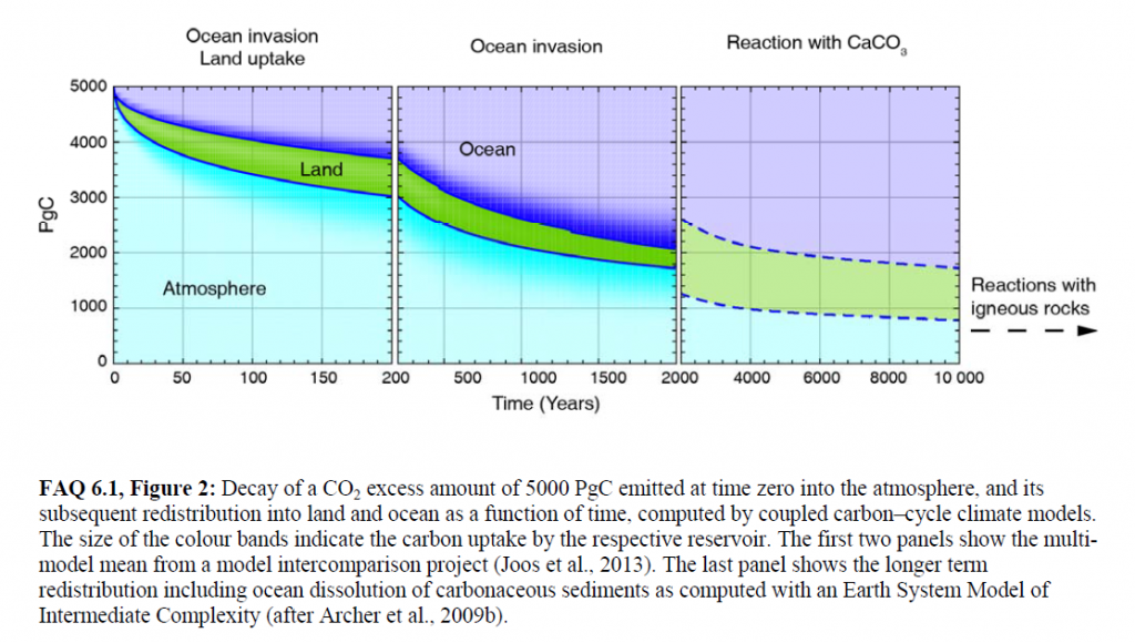 Figure 2 from Chapter 6 (Carbon and Other Biogeochemical Cycles) FAQ 6.1 of IPCC AR5 Working Group 1.  Shows that some fraction of a 5000 GtC pulse of carbon emissions - on scale with a pulse from burning all fossil fuel reserves - would affect the atmosphere for 1,000s to 100,000s of years.  Roughly 40% of the pulse would remain in the atmosphere even after 2000 years.