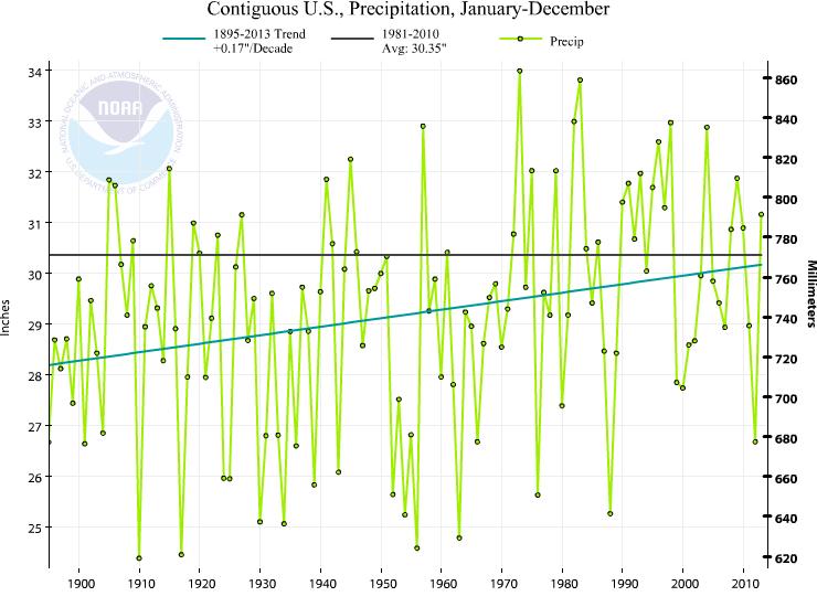 contiguousUSA-1895-2013-annual-P