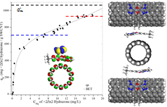 Adsorption of Molecular Spacers
