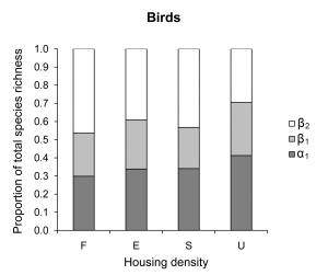 additive partitioning birds
