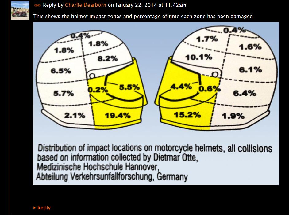 Visual Rhetoric | Safety in Numbers: Dietmar Otte's Motorcycle Helmet  Impact Diagram