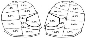 Diagram of both the left and right sides of a helmet sectioned into zones filled with statistics of crash percentages